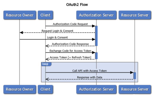 OAuth2 Authorization Flow