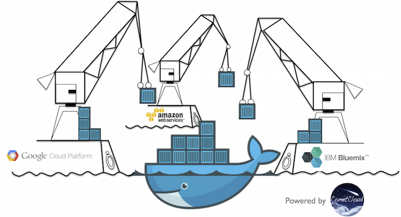 Docker Containers (Source: IBM)